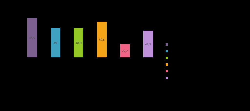 risultati sondaggio